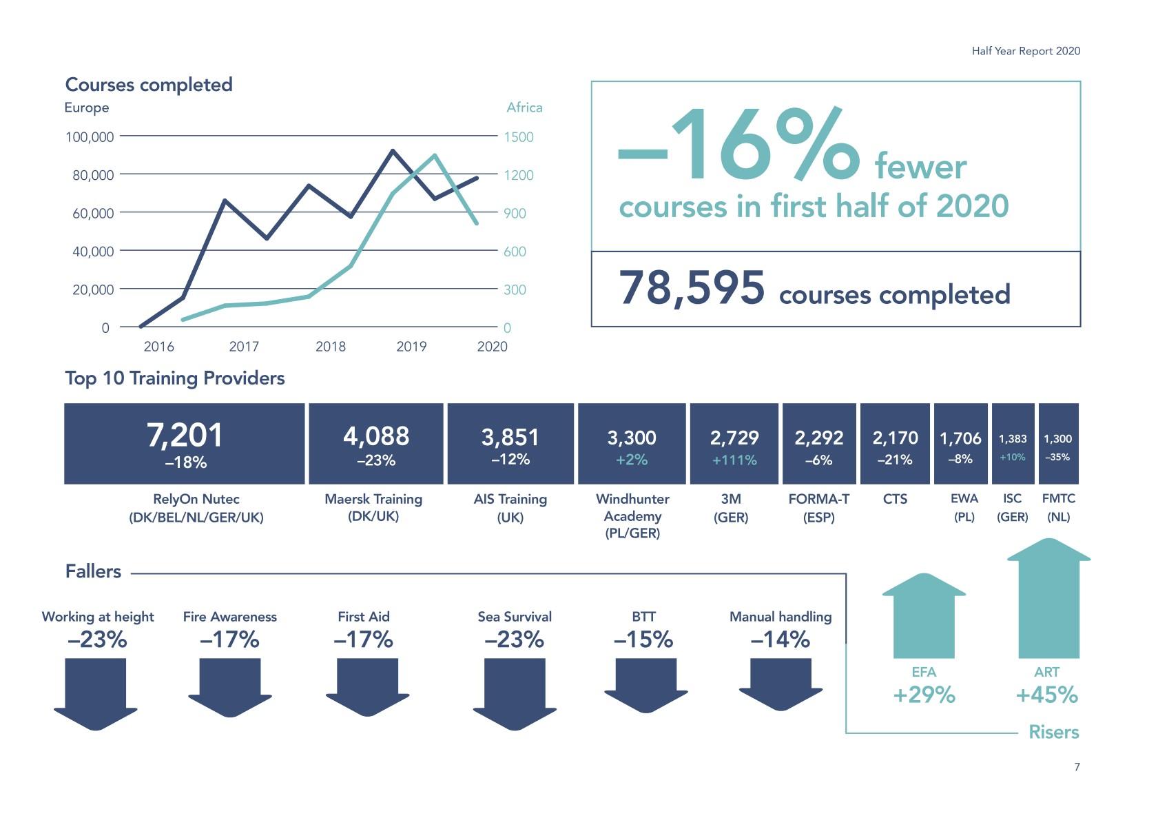 Auszug aus dem Halbjahresbericht der GWO